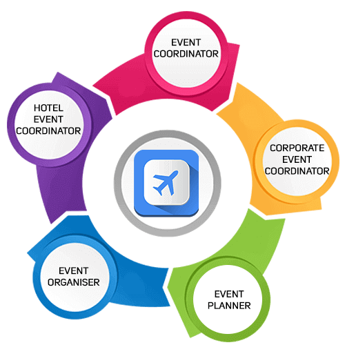 event management course in kolkata