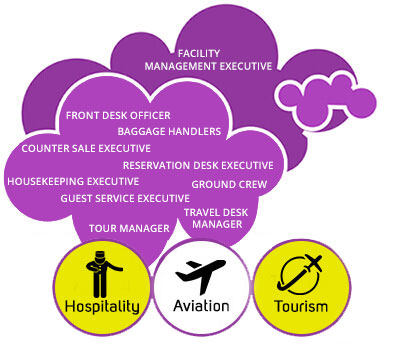 Courses on Hospitality, Aviation, Retail & Event Management